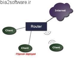 دانلود نرم افزار P2Pover v4.30 مدیریت پهنای باند شبکه