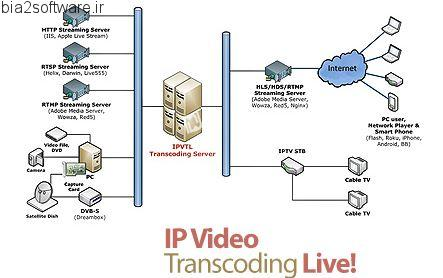 ضبط و تغییر کدک استریم های آنلاین IP Video Transcoding Live! v5.8.3.1